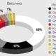 Компания BASF вычислила тенденции в популярности цветов