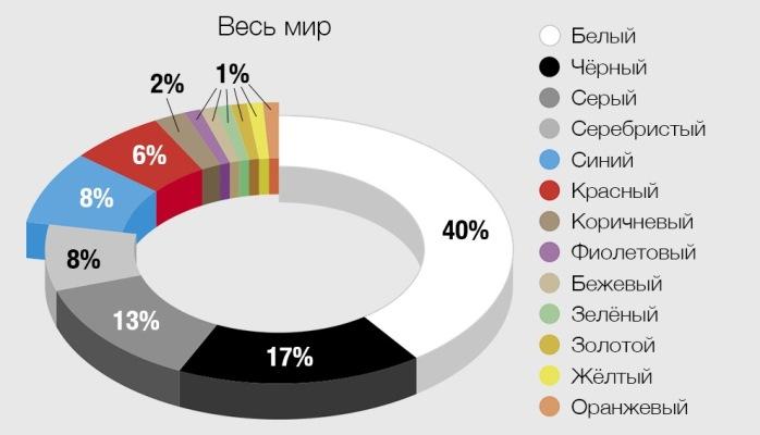BASF, популярность цветов авто